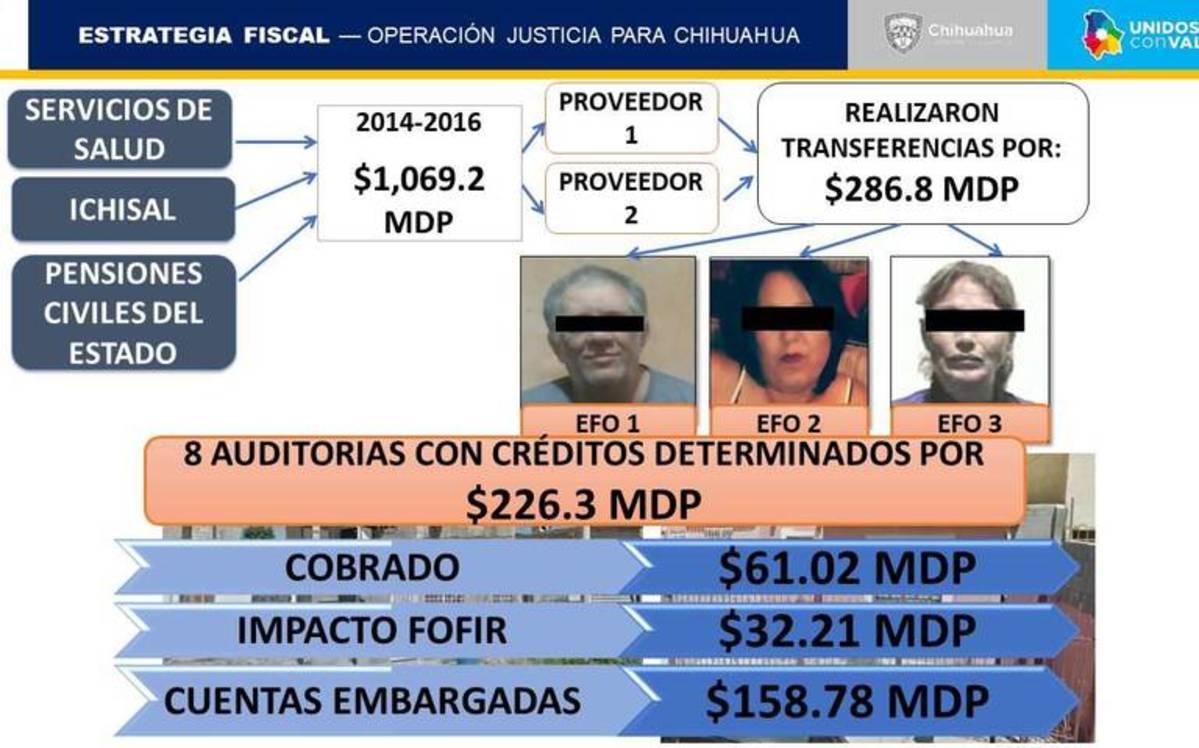desvíos fondos Chihuahua